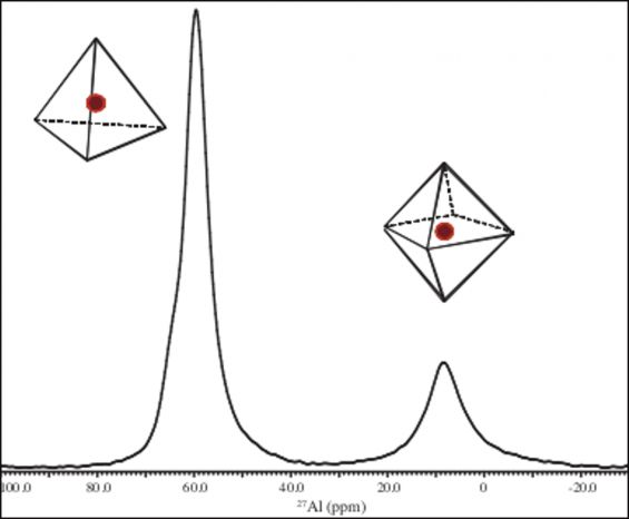 27Al solid NMR spectrum of an inorganic compound with octrahedally (right) and tetrahedally (left) coordinated aluminium species