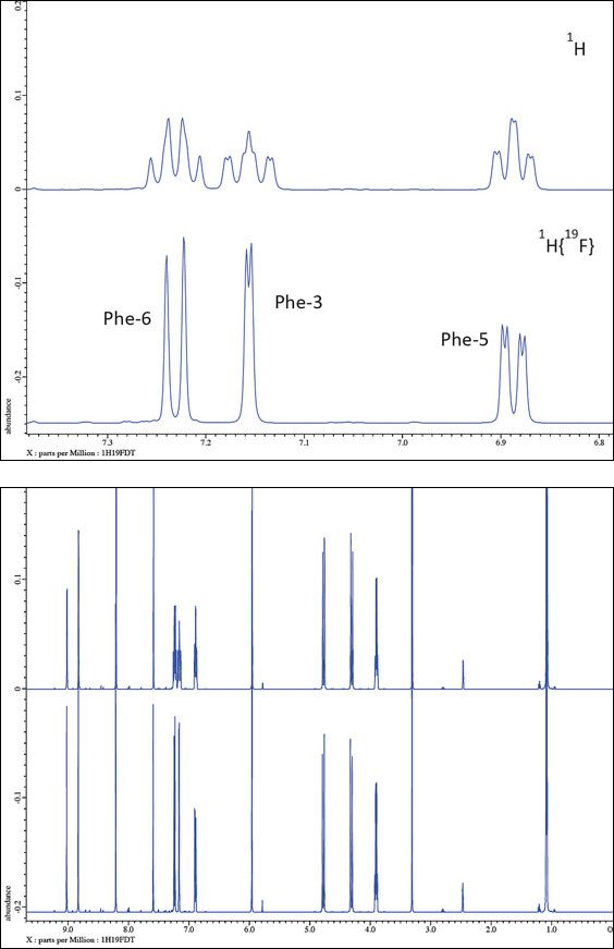 Figure 2. 1H NMR spectrum of Voriconazole with and without 19F decoupling. Bottom pane – full spectrum; top pane – expansion of the region revealing how the coupling details of the phenyl group are clarified by 19F decoupling.