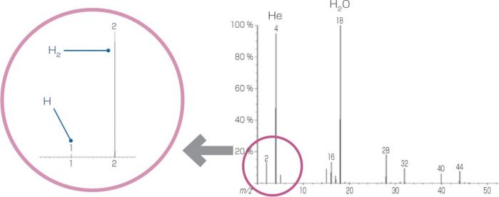 Identification of H2 and H in the mass spectrum of a gas mixture
